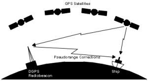 Differential and Wide-Area GPS (DGPS/WAGPS) – CGRSC